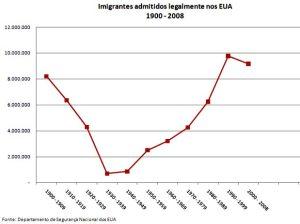 imigração EUA