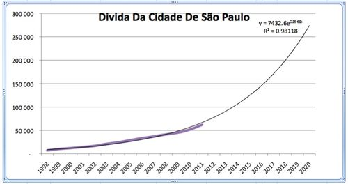 dívida cidade São Paulo