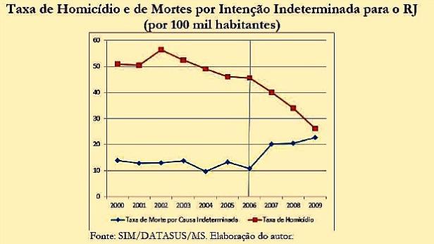 HOMICIDIOS-MORTES-INDETERMINADAS-RIO-2-original
