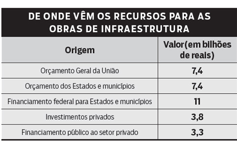 investimentos privados
