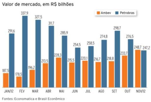 Petrobras x Ambev