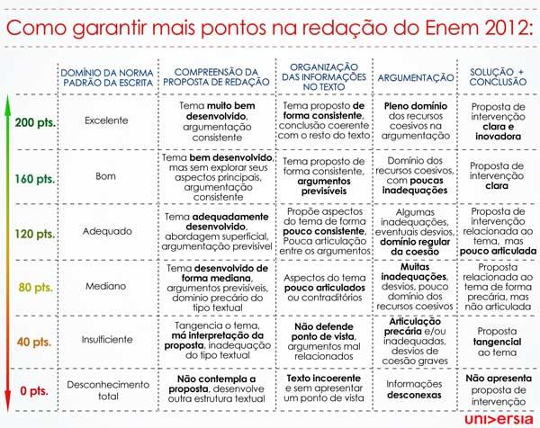 Redação ENEM - Blog Paracleto