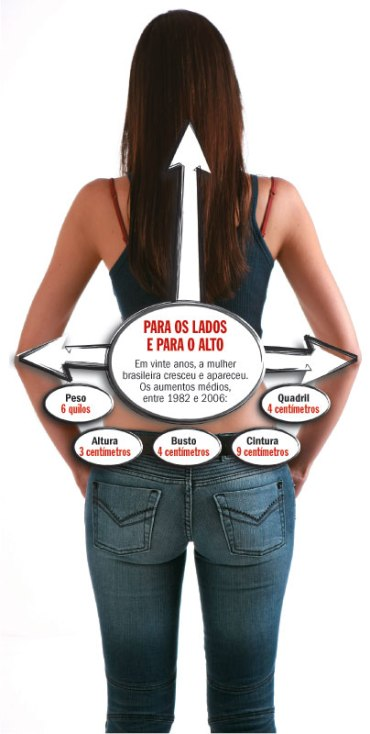 Mulheres brasileiras poderiam ser mais altas com melhor alimentação na  infância. 29b58e4678