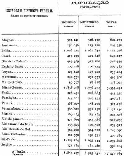 Censo 1910
