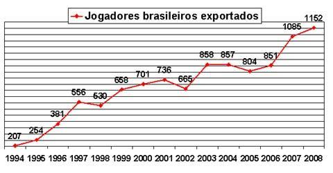 exportação jogadores brasileiros futebol