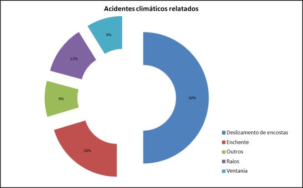 pesquisa - desastres climáticos3