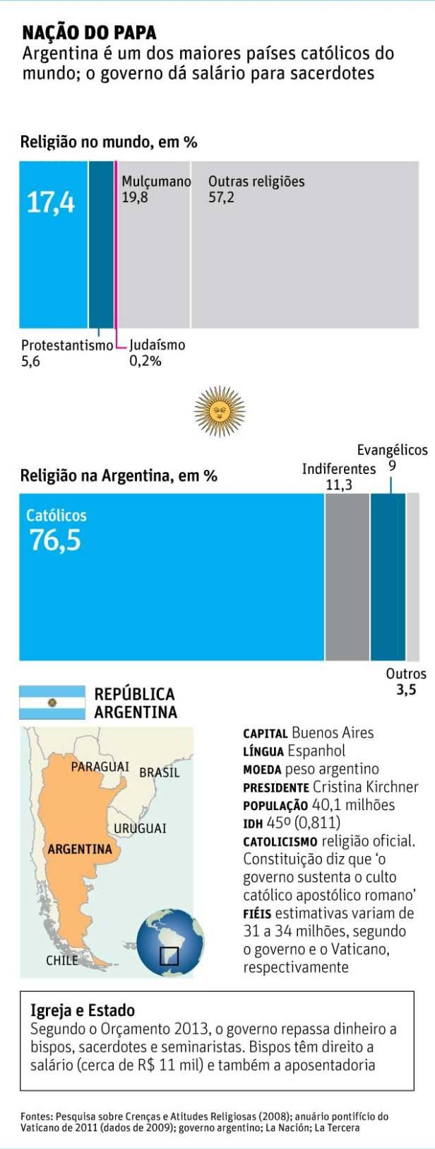 Argentina - religião