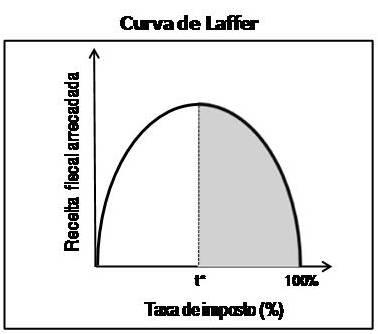 Resultado de imagem para curva de laffer