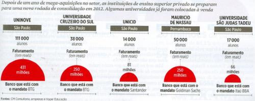 Compras Educação 2011