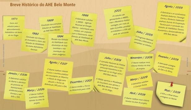 Belo Monte - Historico