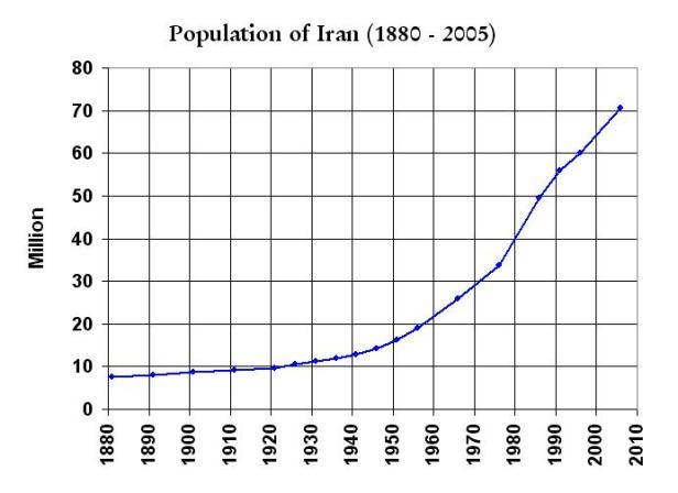 Iran_Population_1880-2005