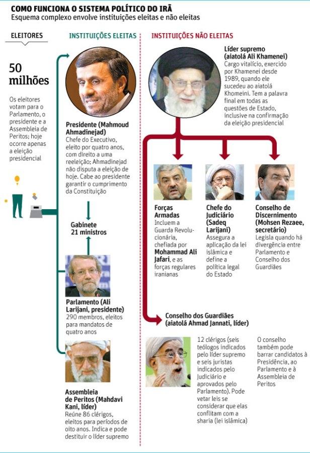 sistema político Irã