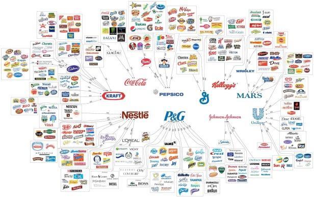 10-grandes-empresas-controlam-o-mercado-de-alimentos