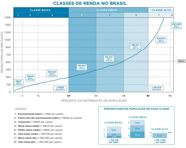 classeMediaBrasil