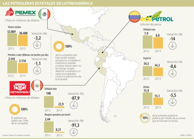 Pemex+Petroperu---Ecopetrol