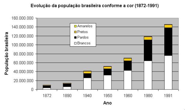 Evolução_da_população_brasileira_conforme_a_cor_(1872-1991)