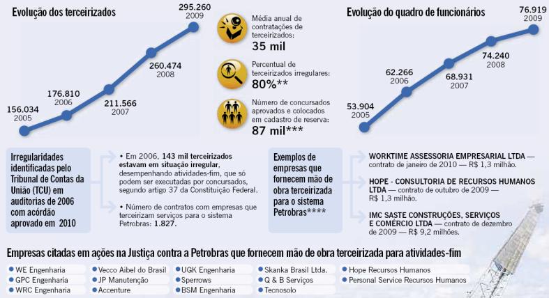 PB evolução concursos x terceirizados 2005 - 2009