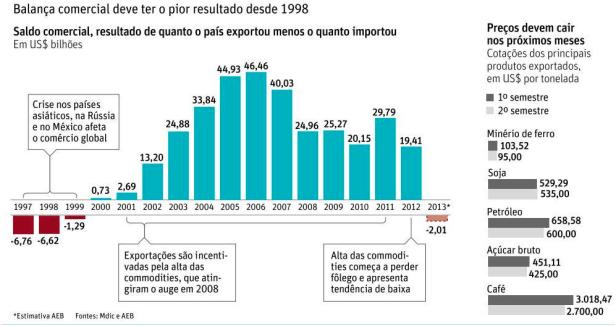 balança comercial 1998-2013