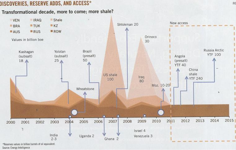 Descobertas Petróleo 2000 - 2015