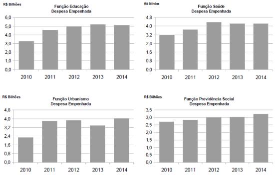 contas-rio-de-janeiro-2010-2014