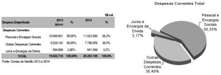 despesas-rio-de-janeiro-2014