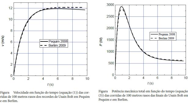 graficos-velocidade-e-potencia