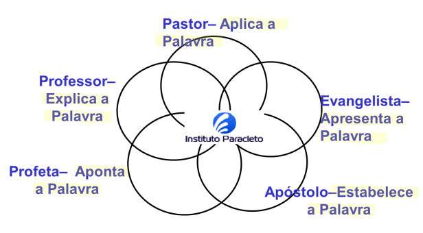 5 ministérios