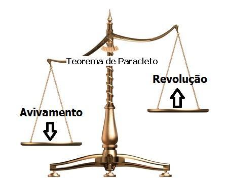 História da Igreja, avivamentos e revoluções
