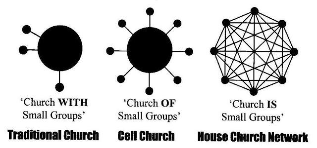 Resultado de imagem para cell groups brazil