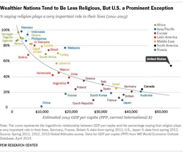 GDP religion 2011-2013