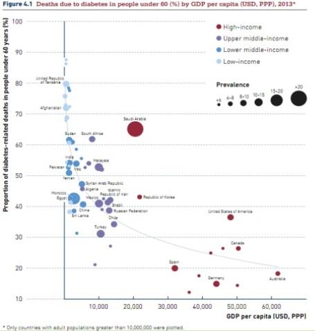 GDP x diabetes 2013