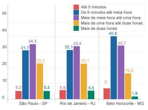 tempo carioca transporte.png