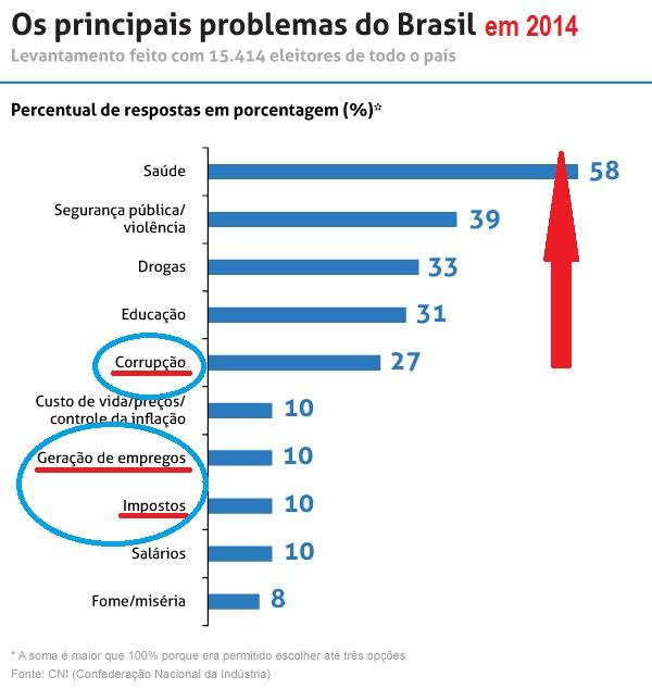 problemas 2014-brasil