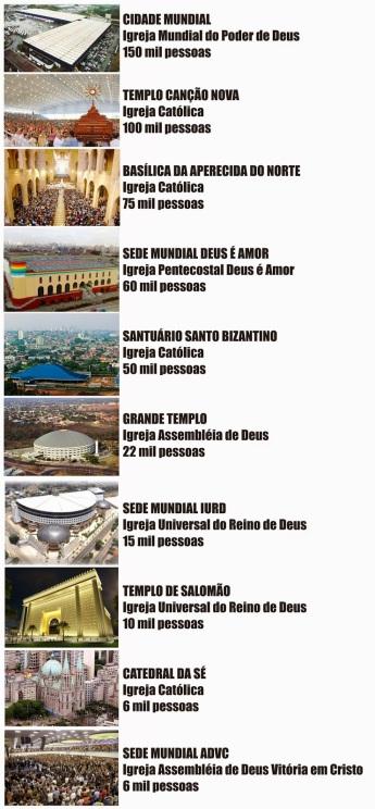 Resultado de imagem para maiores templos brasil