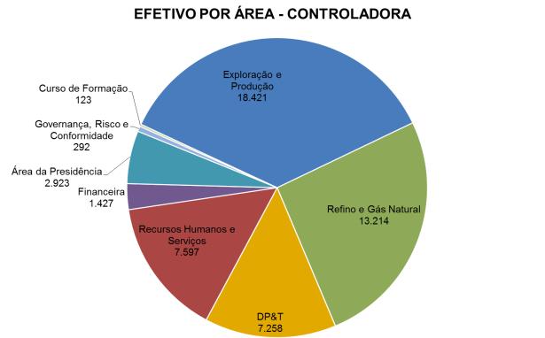 Efetivo PB área 2016