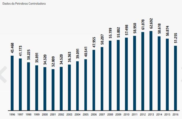 Efetivo Petrobras 1996 - 2016