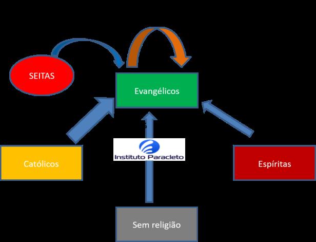 GRUPO 1 - Entradas evangélicas