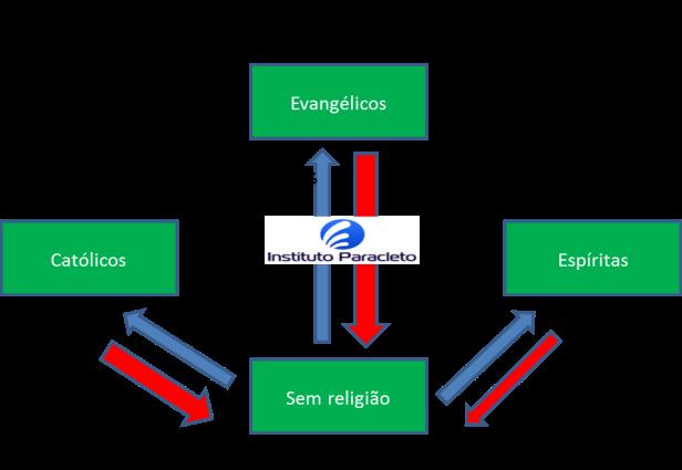 Grupo 2 - saídas sem religião